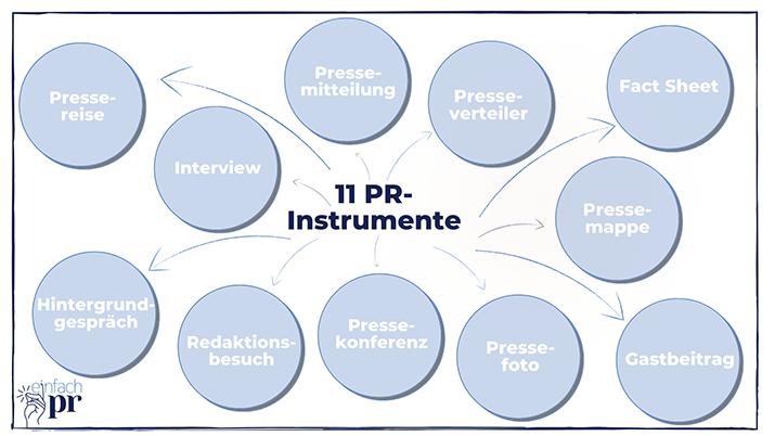 PR-Instrumente-11-Instrumente-für-deine-Pressearbeit