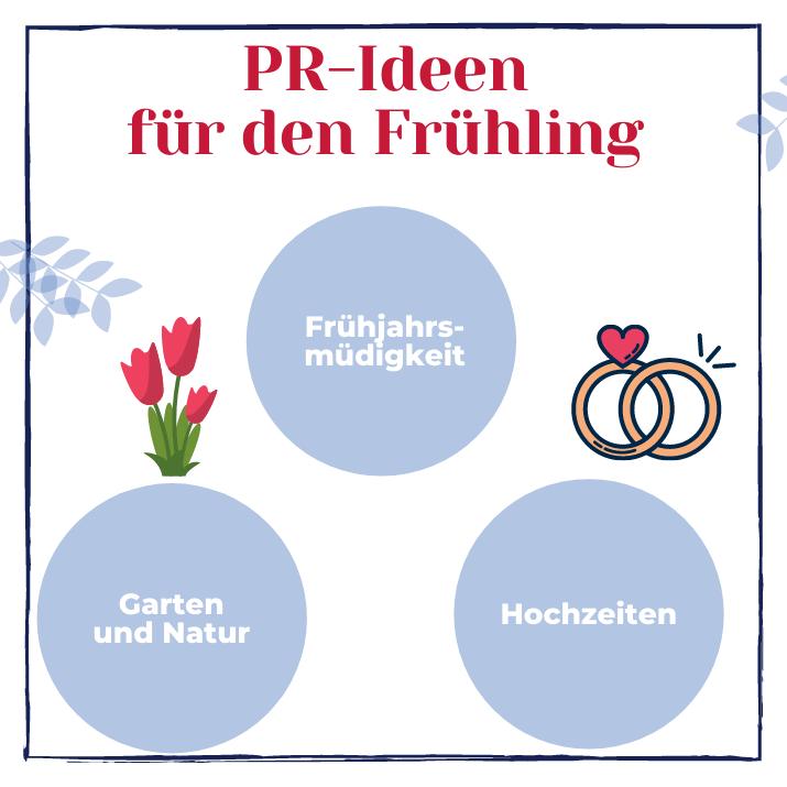 Grafik: PR-Ideen für den Frühling