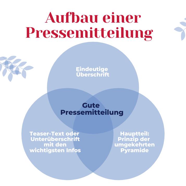 Grafik: Pressemitteilungen Aufbau